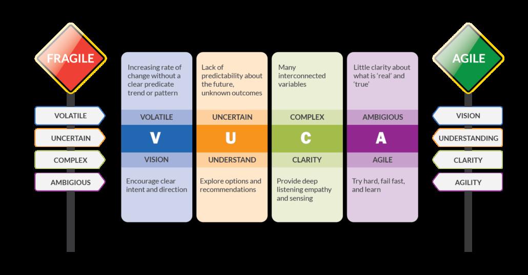 A diagram illustrating the VUCA Model.
